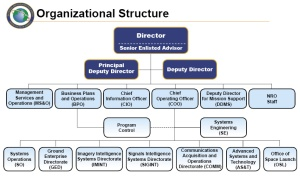 NRO_Organization_2009